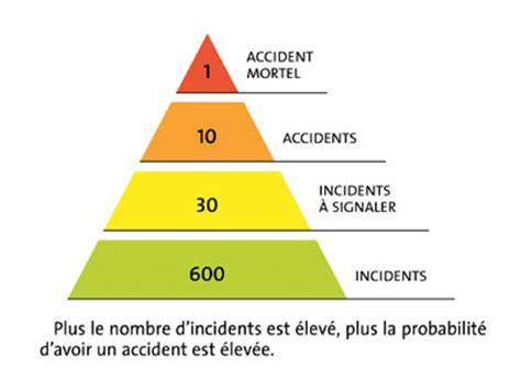 statistique accident cadenassage banalisation des risques la sst en danger pr 233 vention