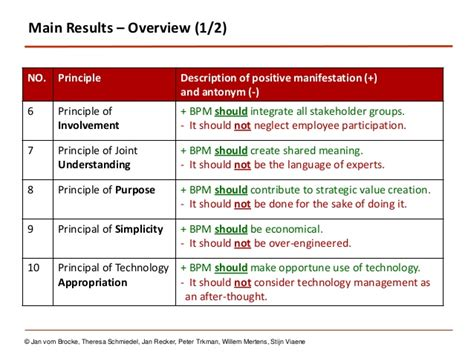 Uc Irvine Mba Application Checklist by 10 Principles Of Business Process Management