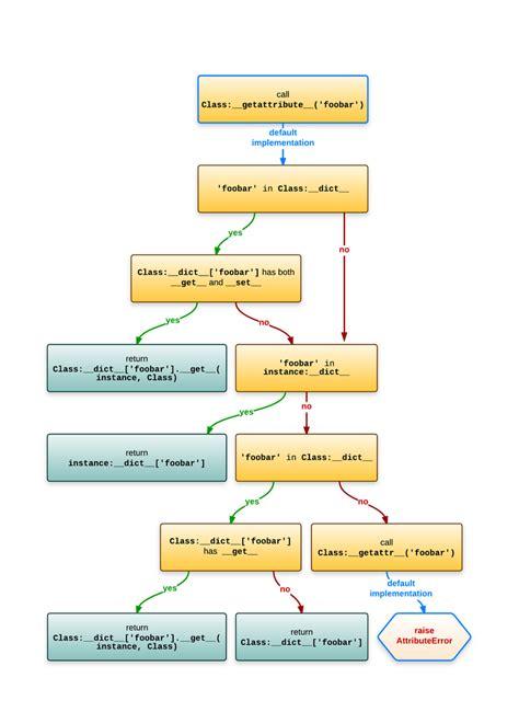 python tutorial classes objects understanding python metaclasses ionel s codelog