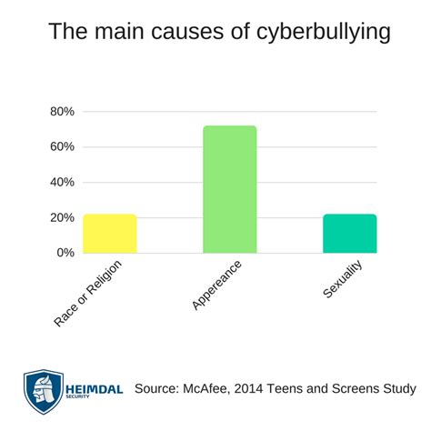 Bullying Causes by Cyberbullying Facts Statistics And How To Stop And