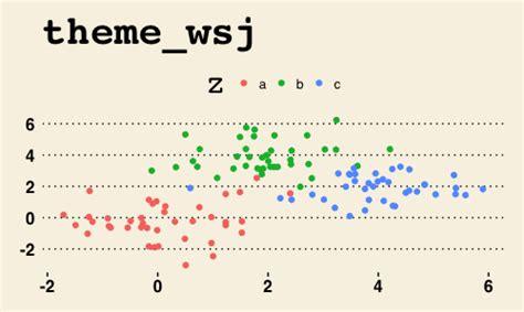 ggplot theme wsj ggplot2でグラフ作成 2 yoshi nishikawa s blog