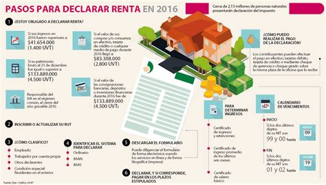 quien declara renta 2016 abc de la declaraci 243 n de renta para las personas naturales