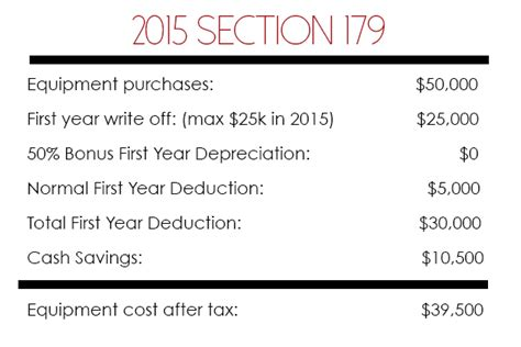 section 179 for 2015 one simple way to save your business money in 2015