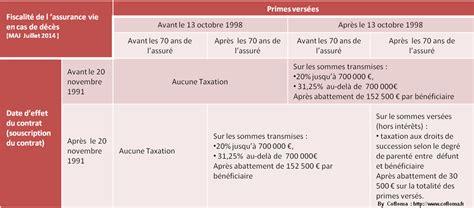 quel contrat assurance vie choisir savoir choisir sa fiscalit 233 assurance vie contrats en euros multisupports non r 233 sidents dsk