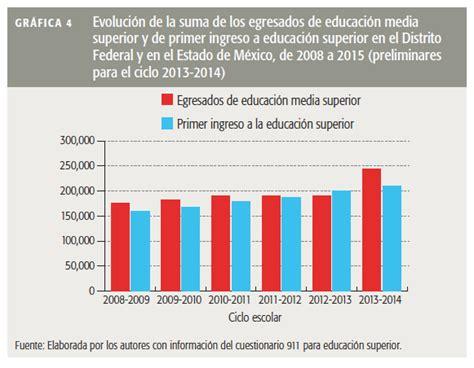 tasa de recargos locales para el df 2016 floridamintcom oferta y demanda de educaci 243 n superior 171 revista este pa 237 s