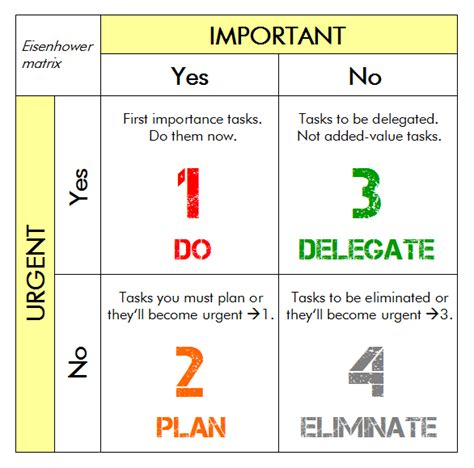 Time Management Quadrant Template by Time Management 4 Easy Steps To Get Things Finally Done