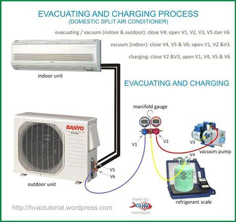 system evacuating charging process home  ojays  ac