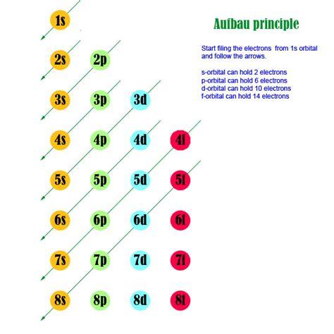 aufbau diagram opinions on aufbau principle