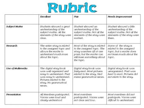 Rubric Maker Template evaluate revise quot community helpers on guam quot