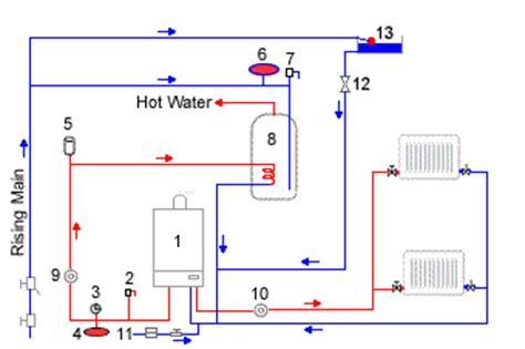 sealed system central heating pics for gt water safety valve