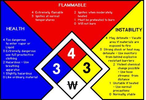 hmis label white section hazard communication labeling marking