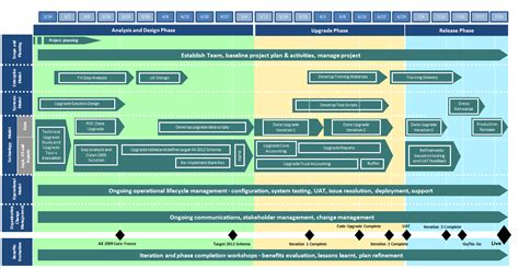 my ax 2012 upgrade project plan and roadmap microsoft