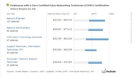It Service Desk Analyst Salary by Average Ccent Salary 2017