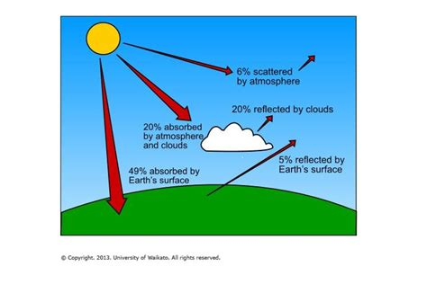 greenhouse effect diagram simple the greenhouse effect sciencelearn hub