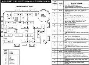 i need a 94 explorer fuse panel diagram