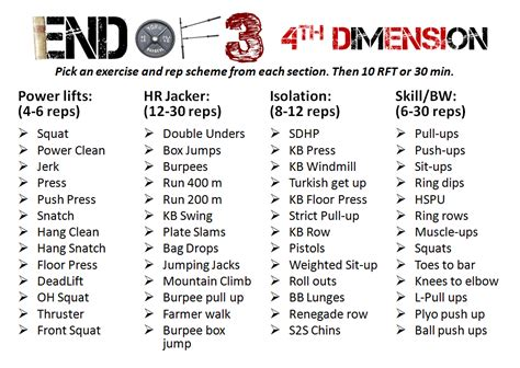 Crossfit Programming And The 4th Dimension Crossfit Workout Template