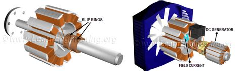 how slip ring motor works dc generator coil images