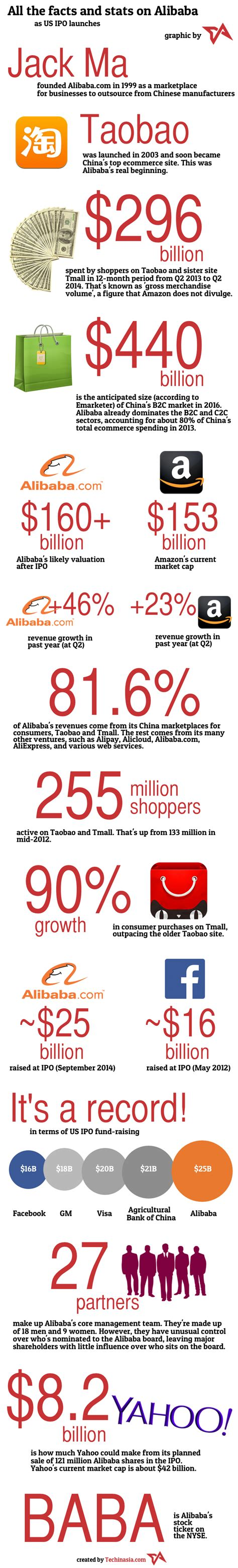 alibaba number here are the numbers on alibaba ahead of record breaking ipo