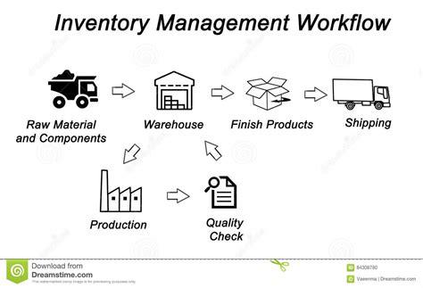 inventory management workflow inventory management workflow stock illustration