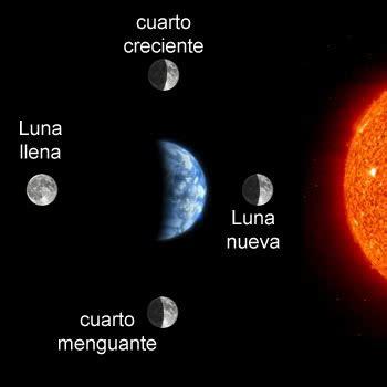 que fecha empieza la siguiente luna nueva la interrelaci 243 n entre la tierra y los otros cuerpos