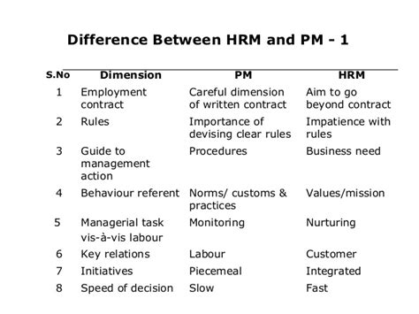 Hr Management Mba Notes by Human Resource Management Mba