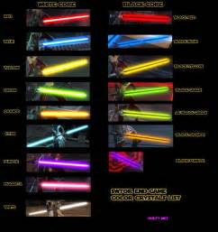 why are lightsabers different colors wars the republic issues with lightsaber