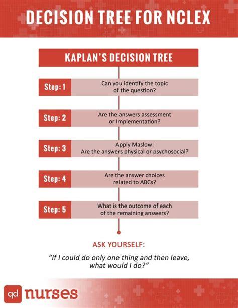 kaplan nclex decision tree diagram kaplan nursing decision tree related keywords kaplan