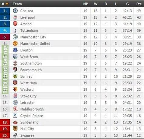 epl table january 2016 the 2016 17 premier league table at the halfway point of