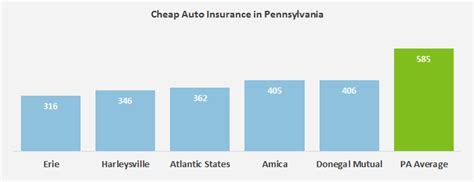 Cheap Car Insurance 21 Year by Who Has The Cheapest Auto Insurance Quotes In Pennsylvania