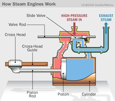 steam engine operation how steam engines work howstuffworks