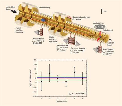 Proton Magnetic Moment by Physicists Precisely Measure Magnetic Moment Of Antiproton