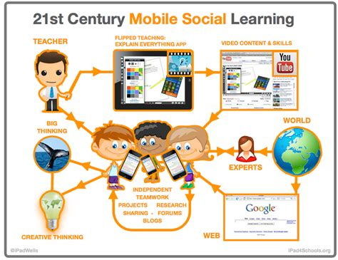 Tech Skills Mba S Should Learn by A Classroom Poster Featuring The 21st Century Social