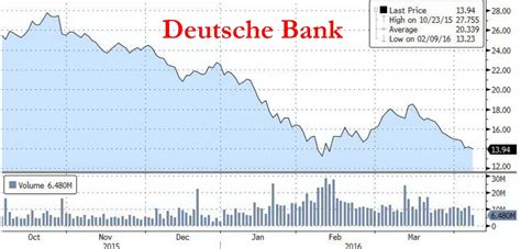 credit europe bank login durden deutsche bank is crashing again as