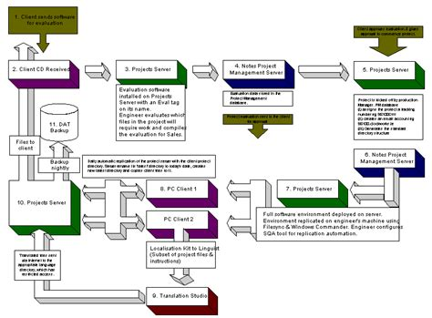 configuration management process flow diagram fig kapj 4 process flowof files from us to localised