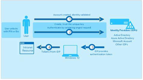 Microsoft Cloud Login Authentification Des Identit 233 S Sans Mot De Passe Via