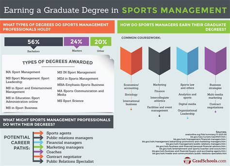 Can I Do Phd With Mba In U S by Masters In Sports Management Programs Ms Ma Mba