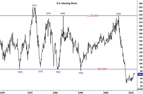 us housing us housing starts historical data k k club 2017