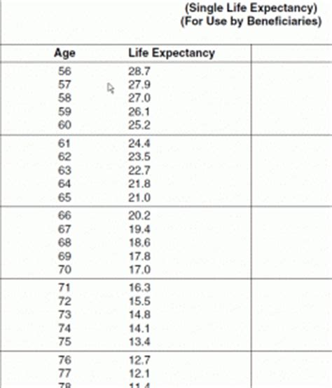 Irs Publication 590 Life Expectancy Table Us Life Expectancy After Retirement The Retirement Blog