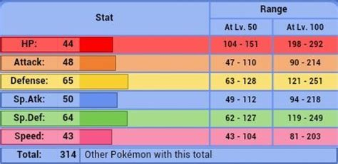 strongest pokemon in emerald based on base total stats no trio analysis squirtle and evolutions pok 233 mon amino