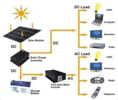 Inverter Panel Surya cara kerja solar cell panel surya jual solar panel surya