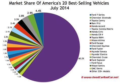 best selling top 30 best selling vehicles in america july 2014 gcbc