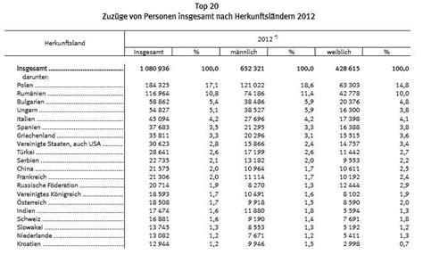 münzen bank deutscher länder wert einwohnerzahl in deutschland nimmt wieder zu