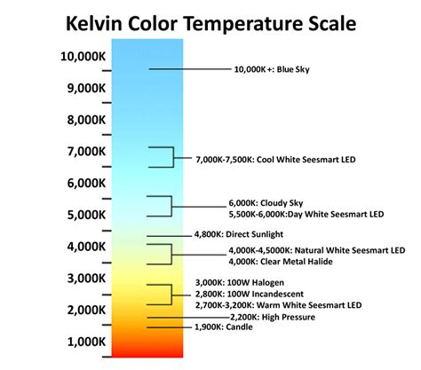 kelvin color temperature color theory continue white balance fredrkl