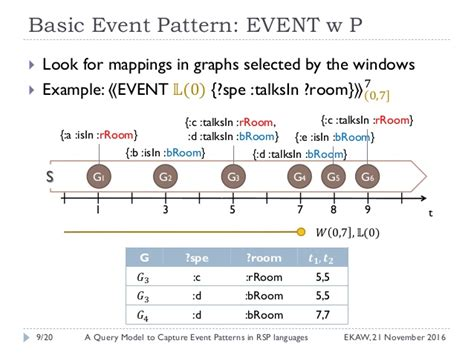 event pattern language rsep ql a query model to capture event pattern matching