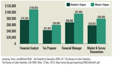 Mba Salaries by Business Administration Degree Vs Mba Info