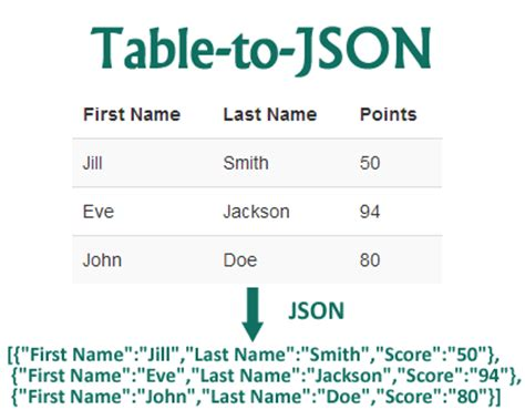 Json Table table to json serializes html tables to json jquery