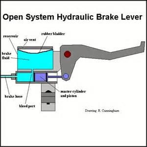 Hydraulic Brake Systems For Bicycles How Do Hydraulic Disc Breaks Work Thinglink