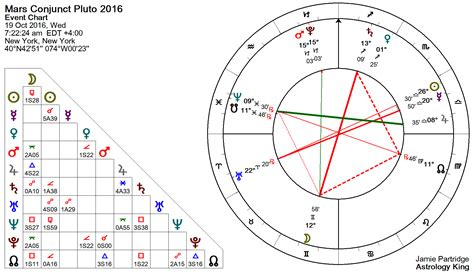 saturn conjunct sun mars conjunct pluto natal and transit astrology king