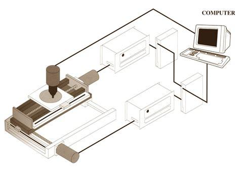 bipolar transistor wafer processing bipolar transistor wafer processing 28 images design trade considerations for blended wing