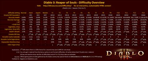 Diablo 3 Loot Table by Diablo 3 Difficulty Overview